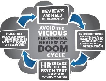 Do we dread performance reviews?