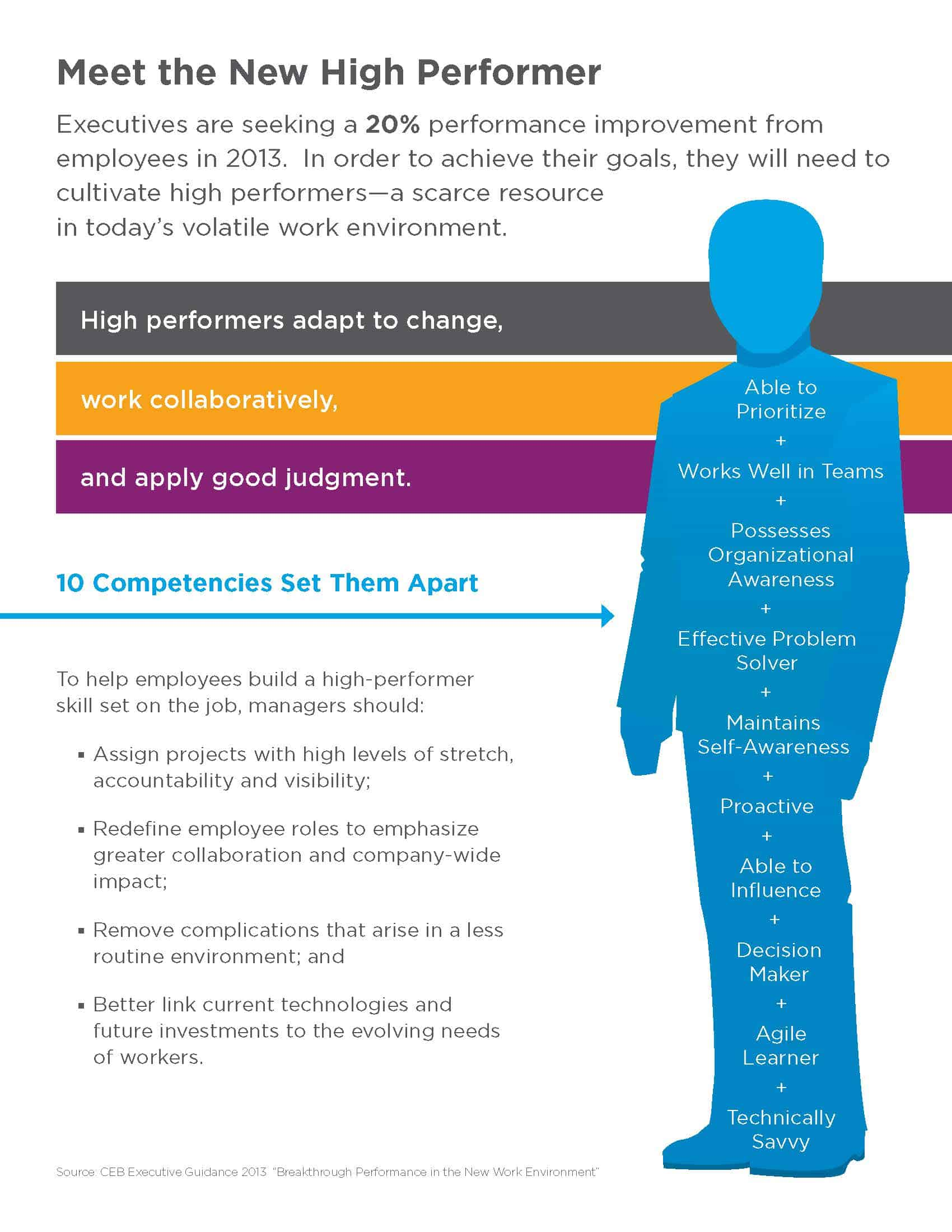 What does a High Performer Look Like?