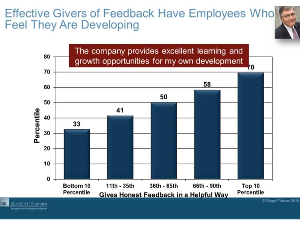 Employee's want feedback – really!