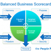 5P's Small Business Scorecard