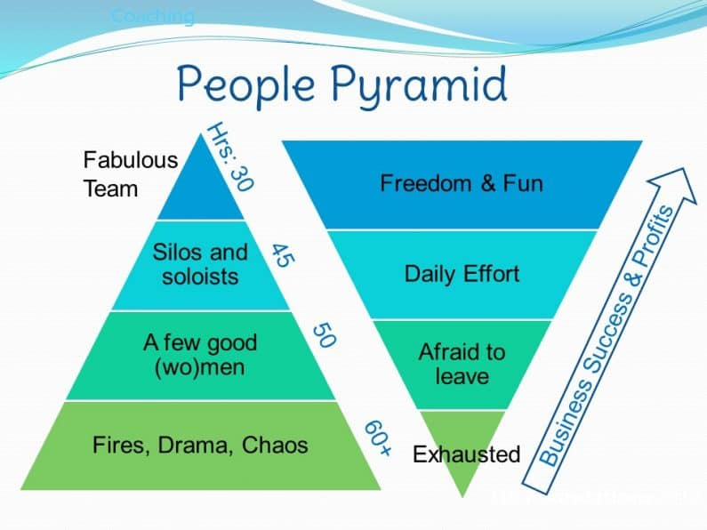 4 Stages of the Small Business People Pyramid