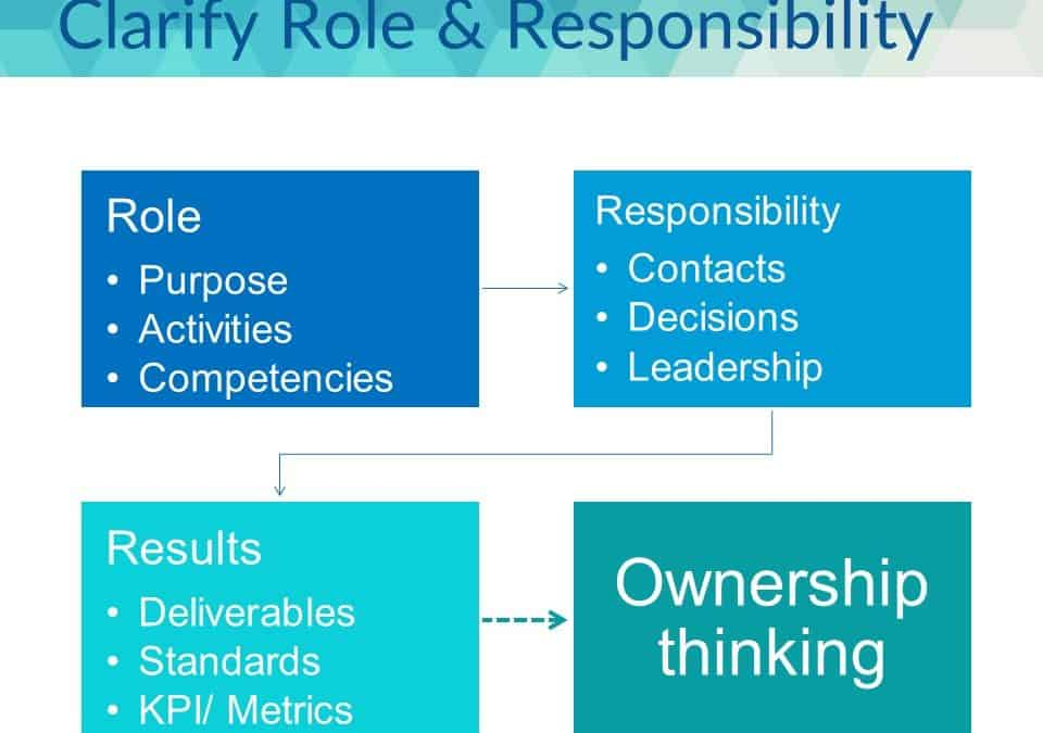 Step 1 of 6 to Coach for Accountability – Clarify Roles